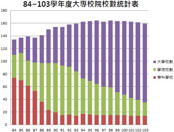 84-103學年度大專校院校數統計表