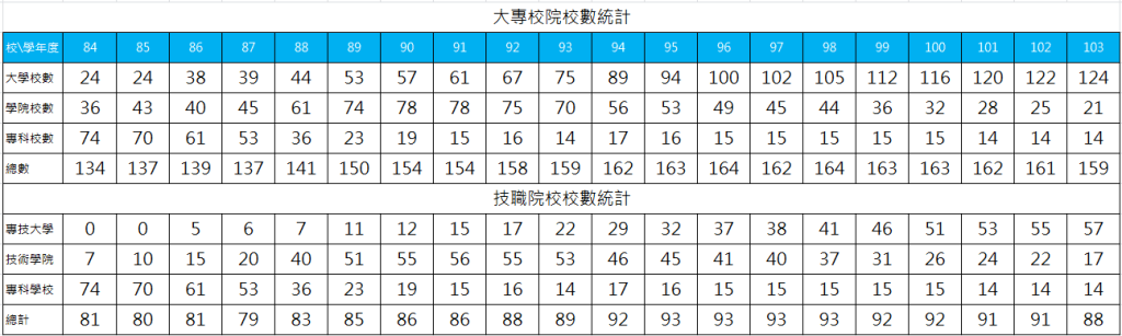 84-103學年度大專校院與技職校院校數統計