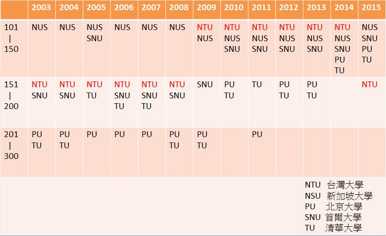 2003-2015上海交通大學世界排名