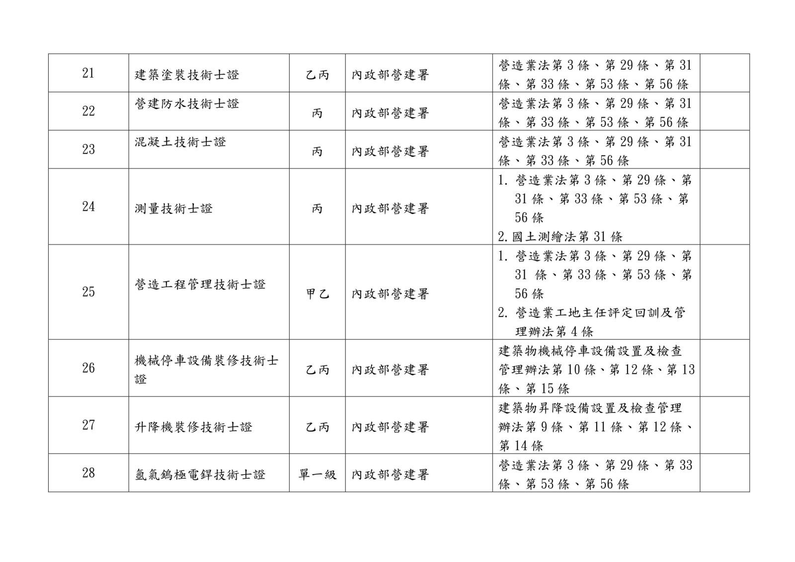 105 年各中央目的事業主管機關核發、委託、認證或認可證照一覽表0007