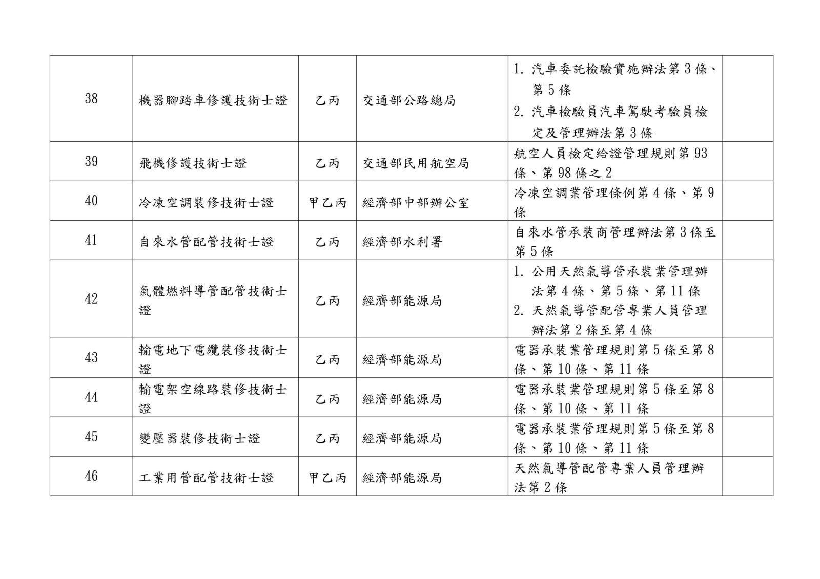 105 年各中央目的事業主管機關核發、委託、認證或認可證照一覽表0009