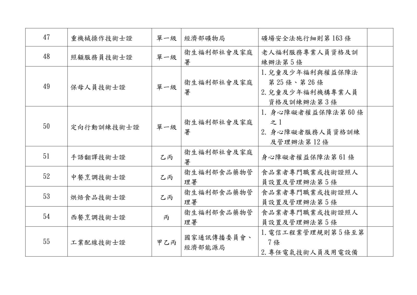 105 年各中央目的事業主管機關核發、委託、認證或認可證照一覽表0010