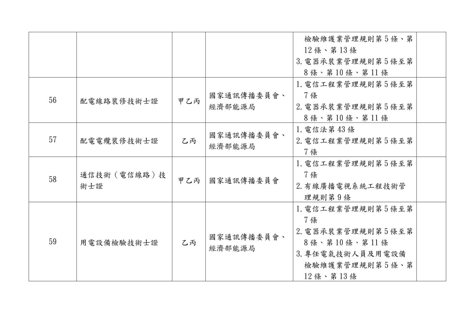 105 年各中央目的事業主管機關核發、委託、認證或認可證照一覽表0011