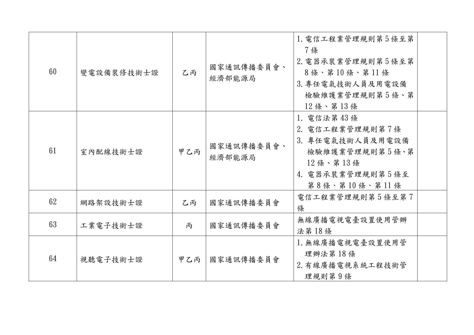 105 年各中央目的事業主管機關核發、委託、認證或認可證照一覽表0012