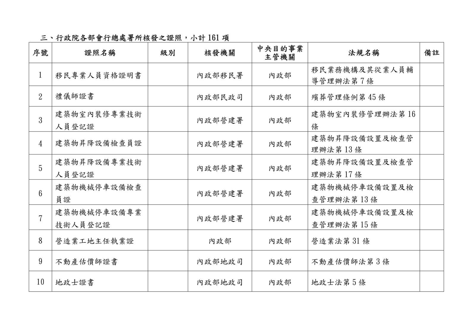 105 年各中央目的事業主管機關核發、委託、認證或認可證照一覽表0014