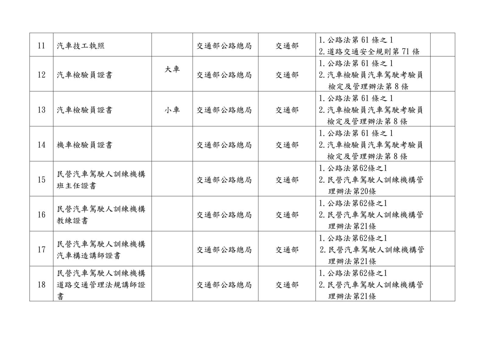 105 年各中央目的事業主管機關核發、委託、認證或認可證照一覽表0015