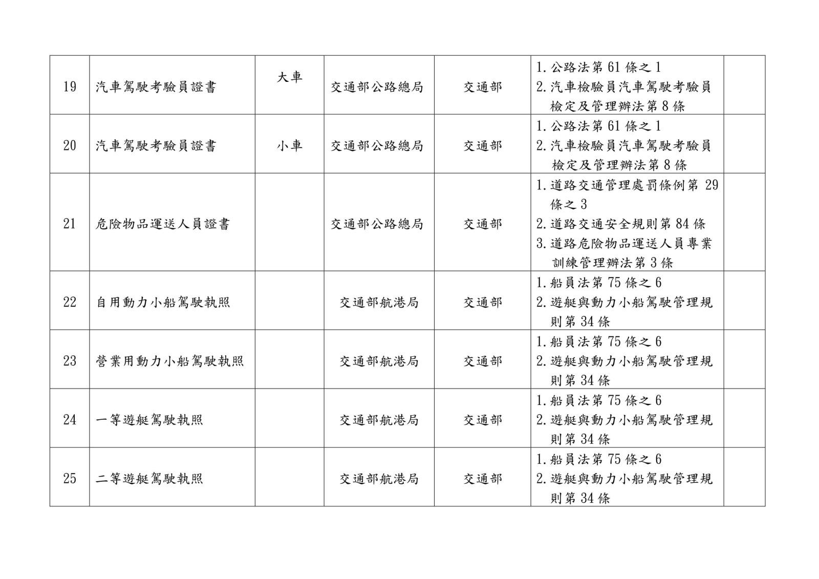 105 年各中央目的事業主管機關核發、委託、認證或認可證照一覽表0016
