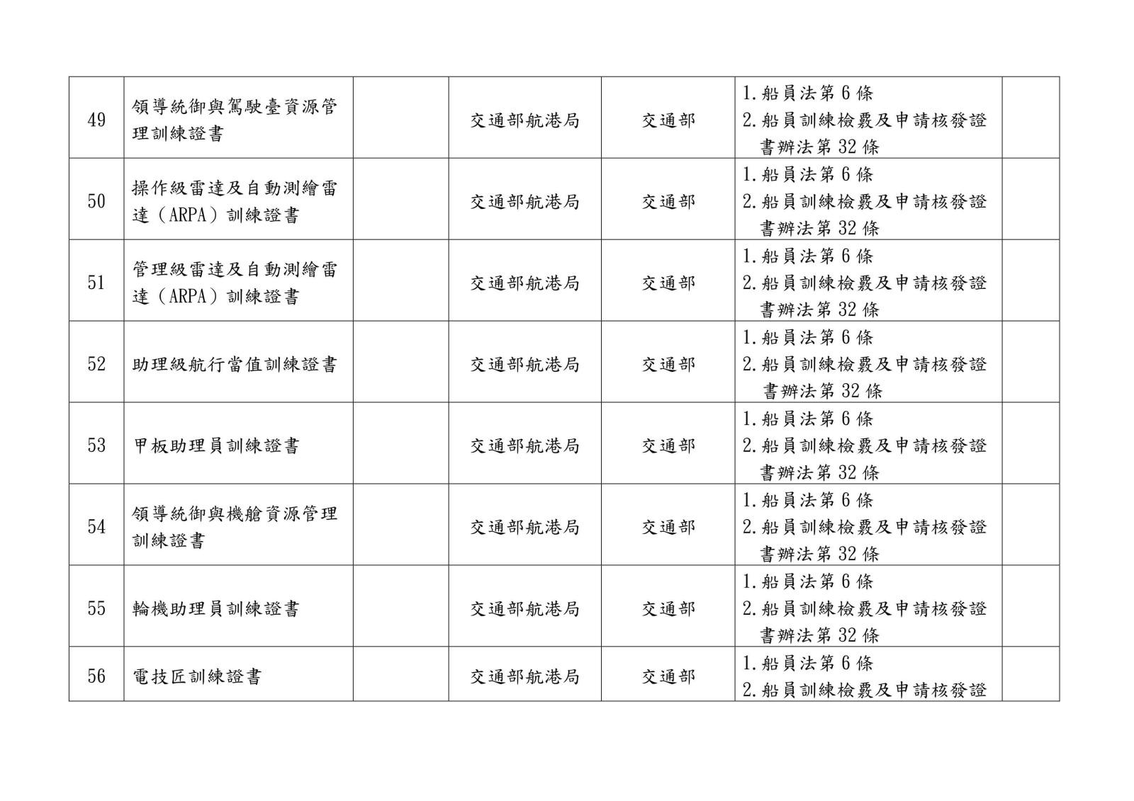 105 年各中央目的事業主管機關核發、委託、認證或認可證照一覽表0020
