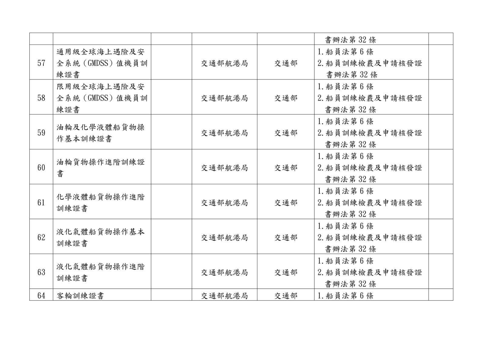 105 年各中央目的事業主管機關核發、委託、認證或認可證照一覽表0021