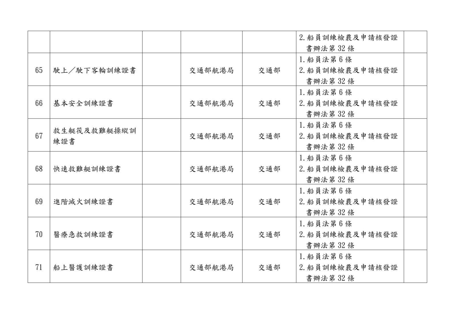 105 年各中央目的事業主管機關核發、委託、認證或認可證照一覽表0022