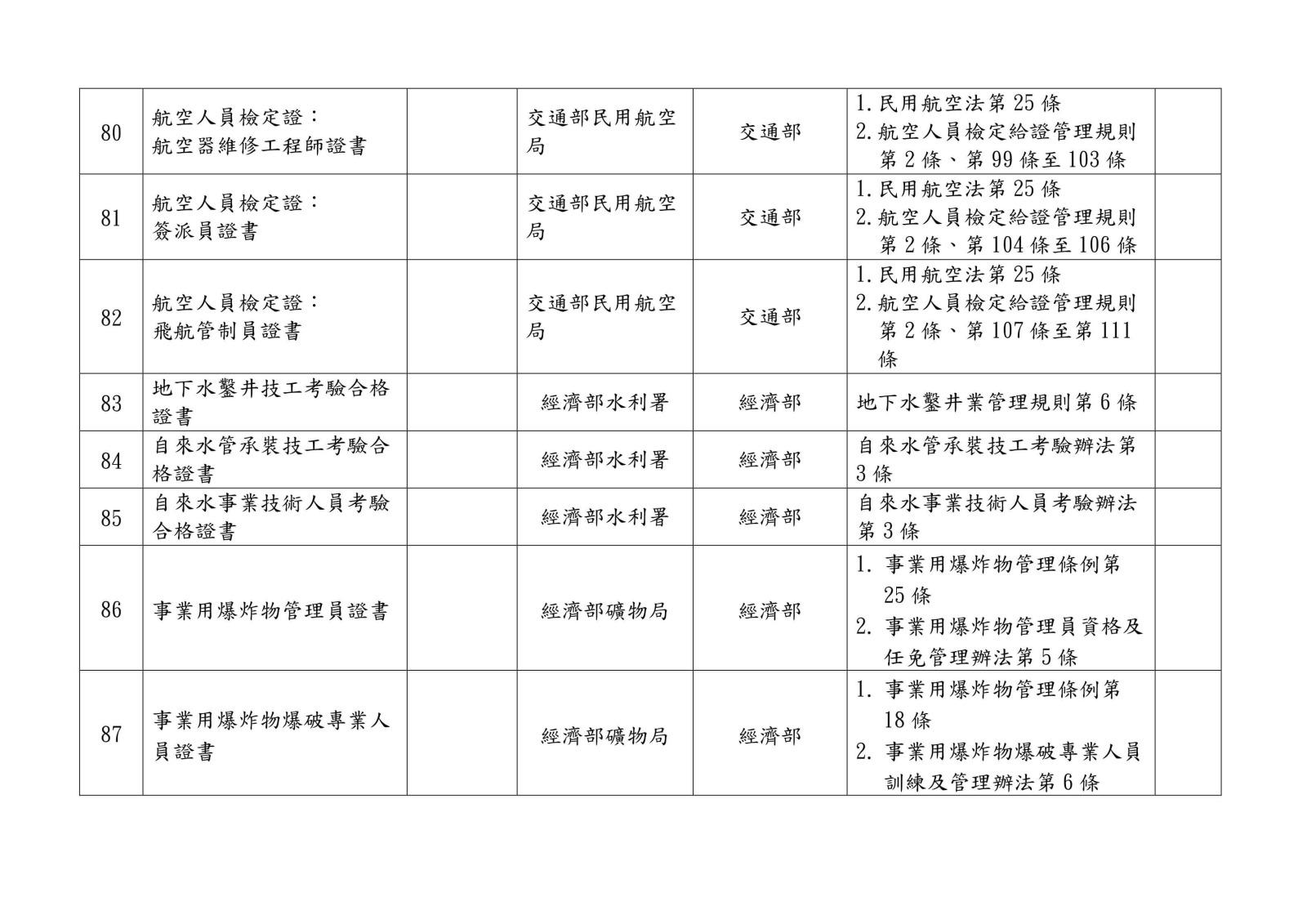 105 年各中央目的事業主管機關核發、委託、認證或認可證照一覽表0024