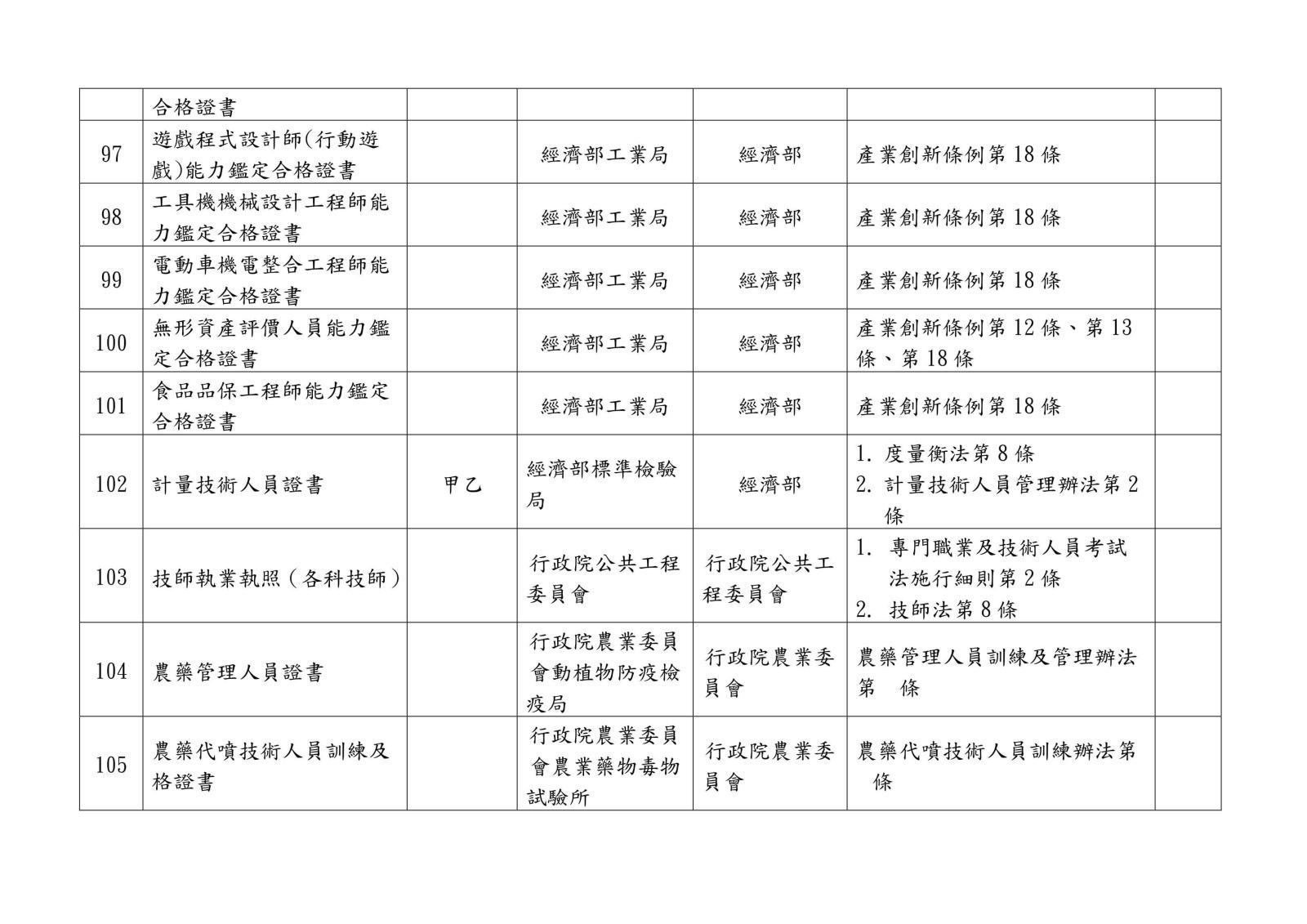 105 年各中央目的事業主管機關核發、委託、認證或認可證照一覽表0026