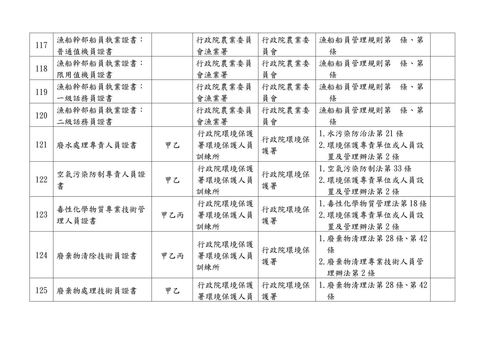 105 年各中央目的事業主管機關核發、委託、認證或認可證照一覽表0028