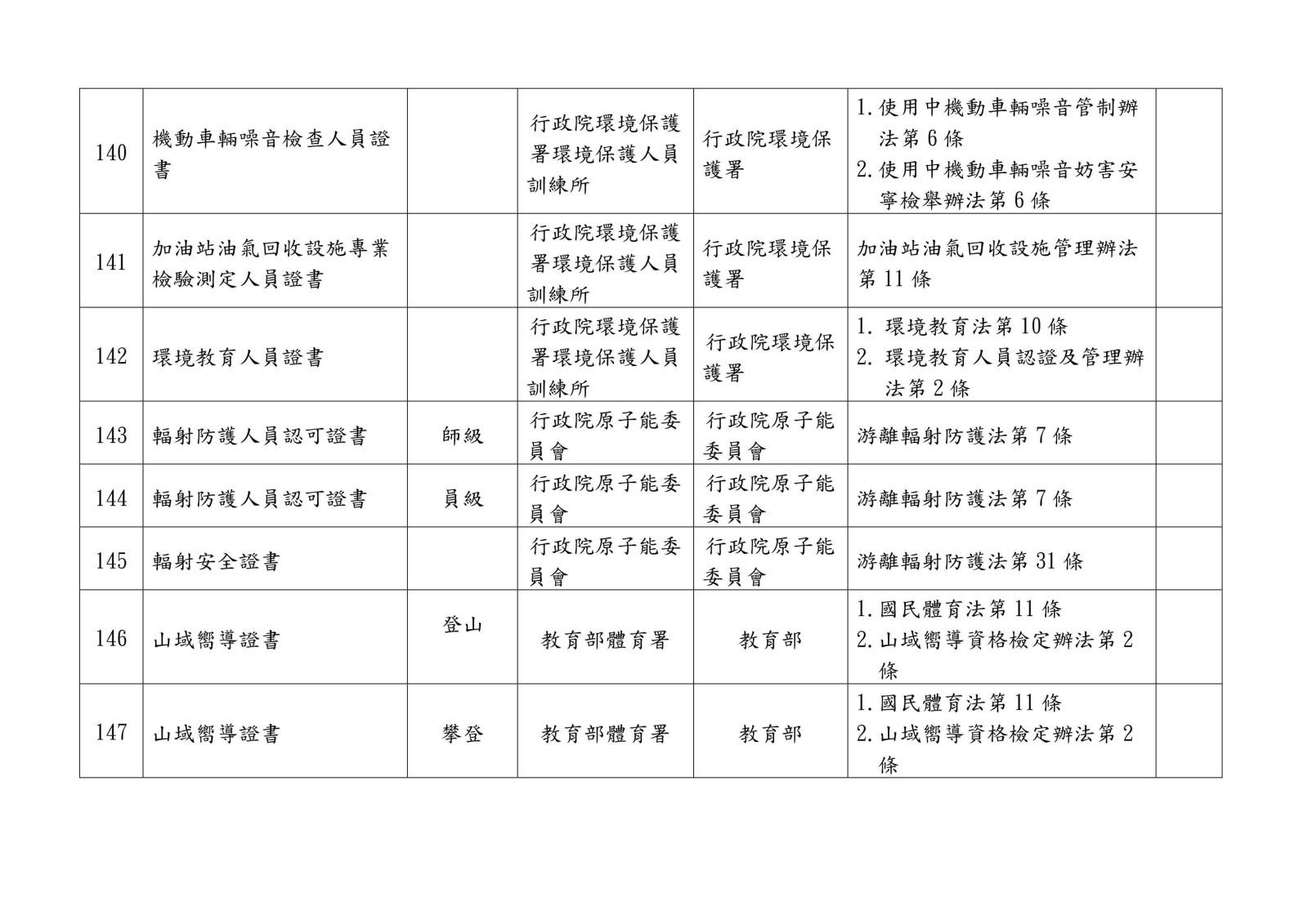 105 年各中央目的事業主管機關核發、委託、認證或認可證照一覽表0031