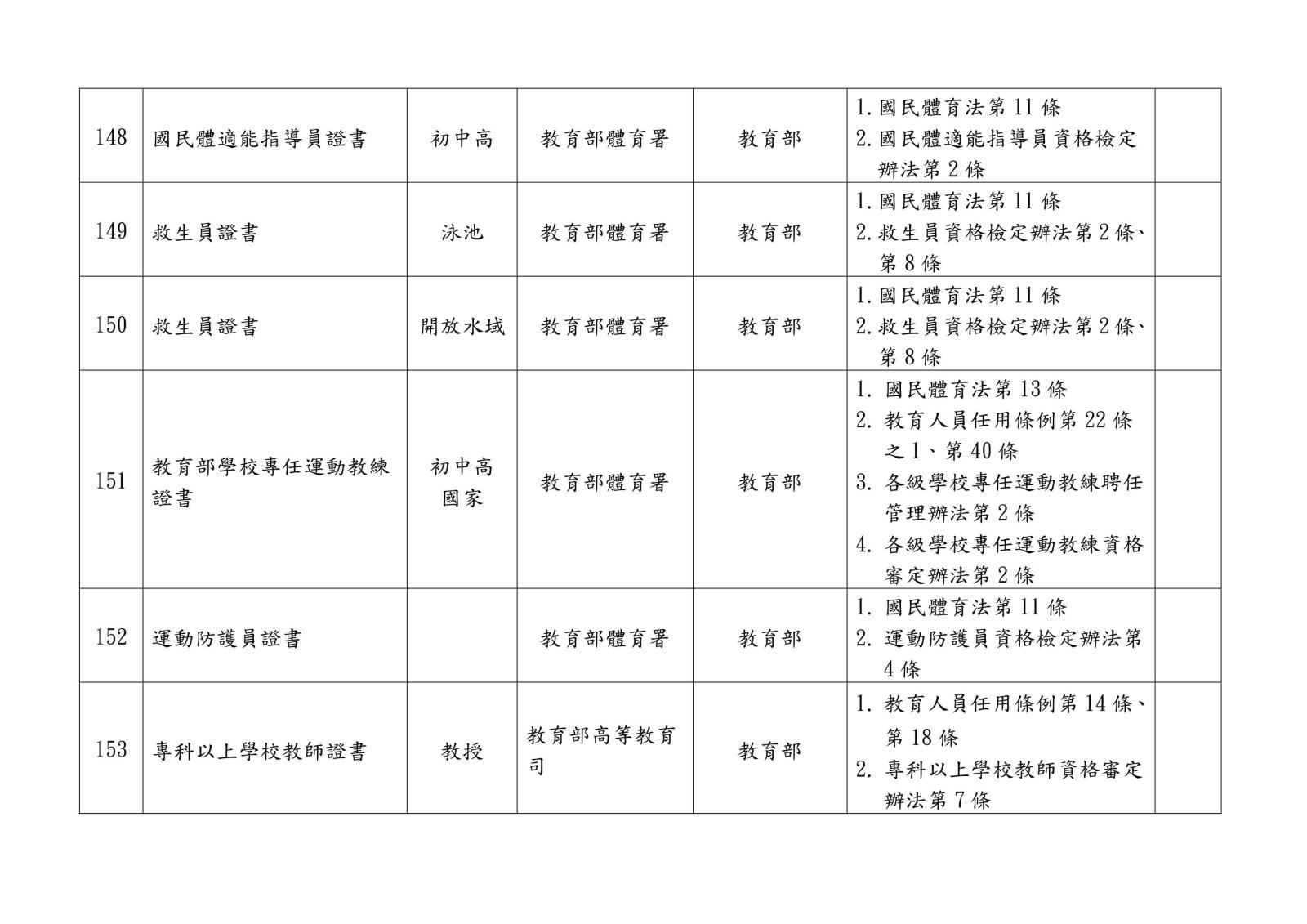 105 年各中央目的事業主管機關核發、委託、認證或認可證照一覽表0032