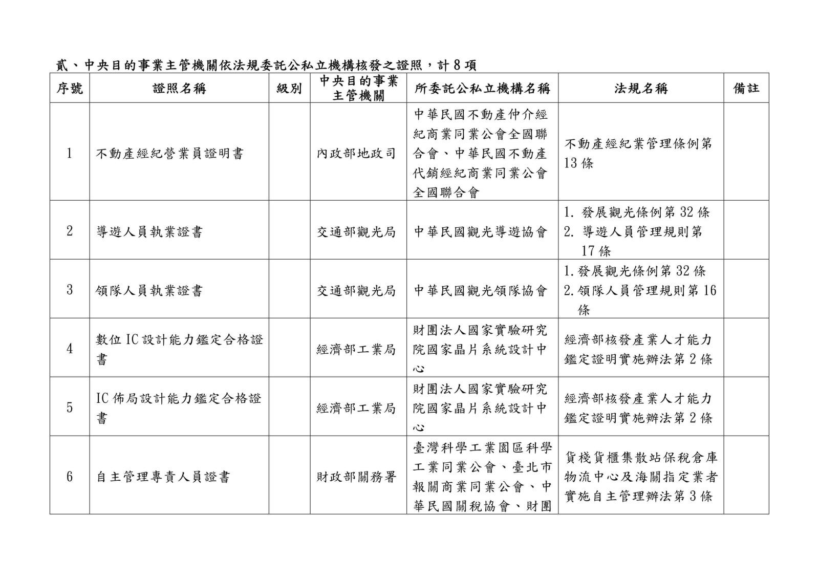 105 年各中央目的事業主管機關核發、委託、認證或認可證照一覽表0034