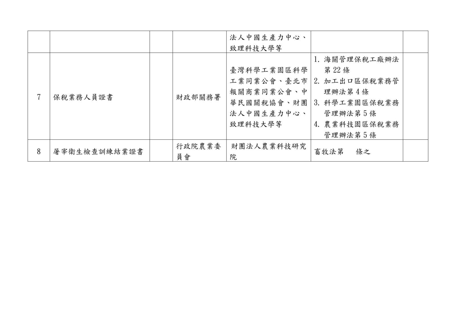 105 年各中央目的事業主管機關核發、委託、認證或認可證照一覽表0035
