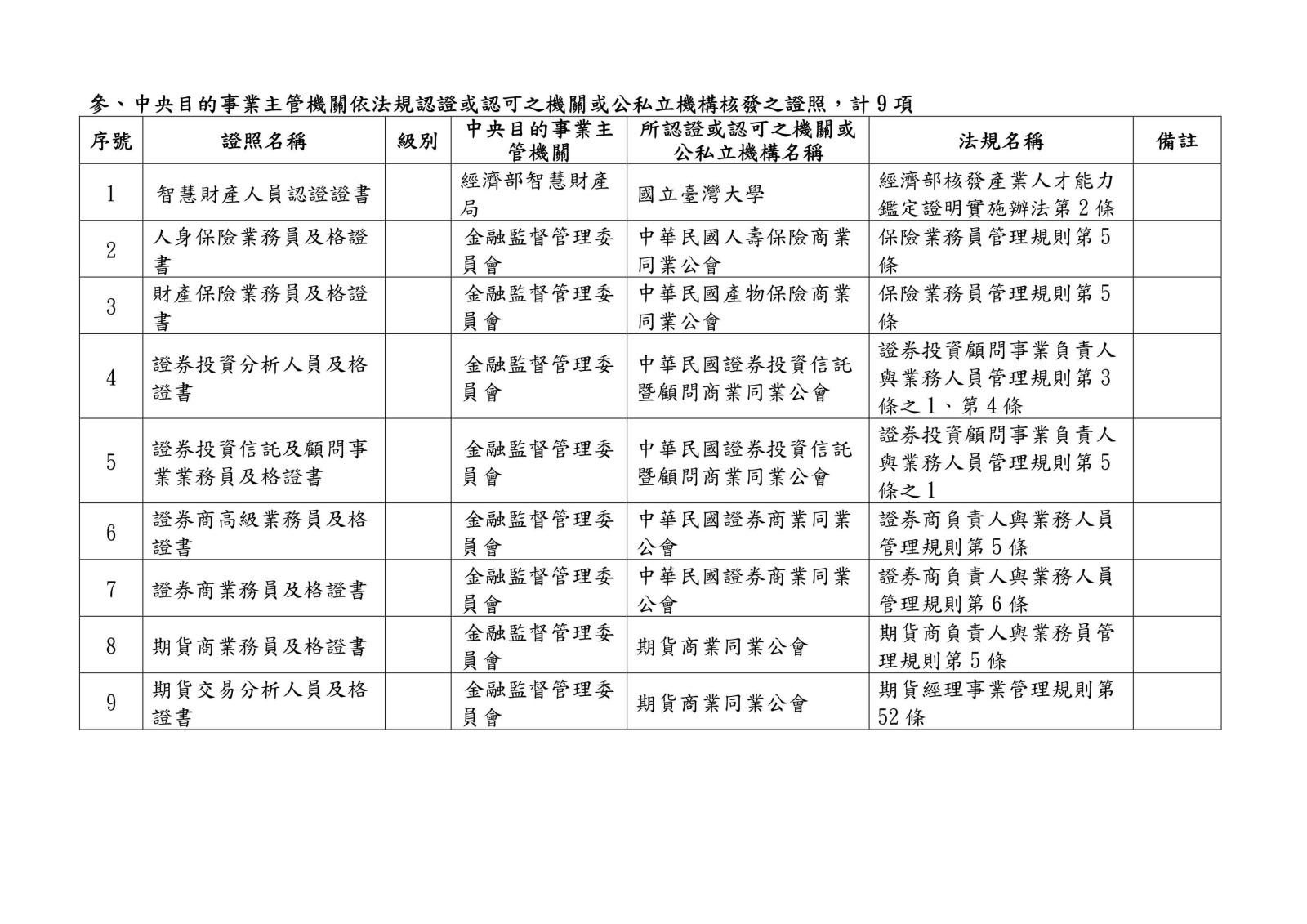 105 年各中央目的事業主管機關核發、委託、認證或認可證照一覽表0036