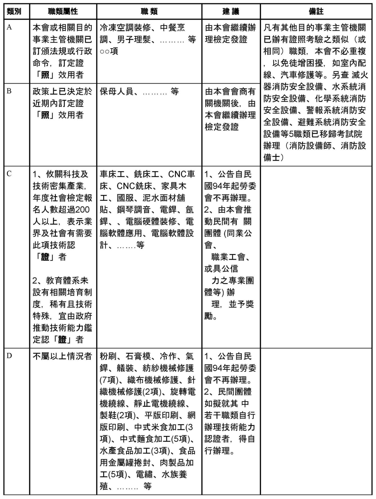 譚仰光的技能檢定職類分類