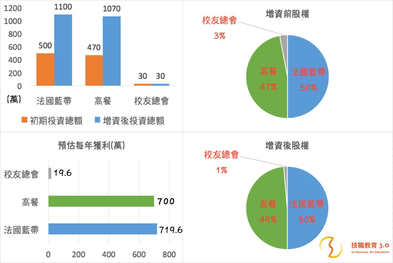 高餐藍帶投資股權獲利