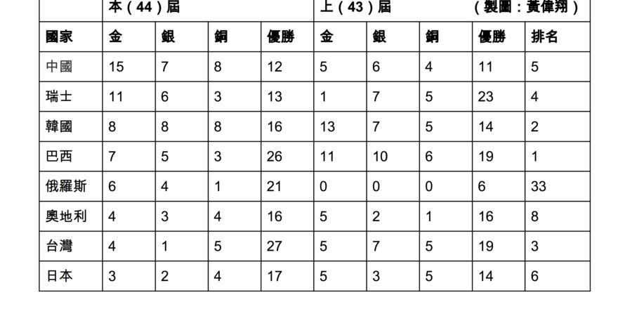 直擊技職國際賽/中國狂拿15金7銀8銅12優勝 瑞士、韓國緊接在後