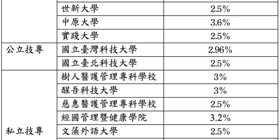 16間大專校院申請學雜費調漲 技職佔10間