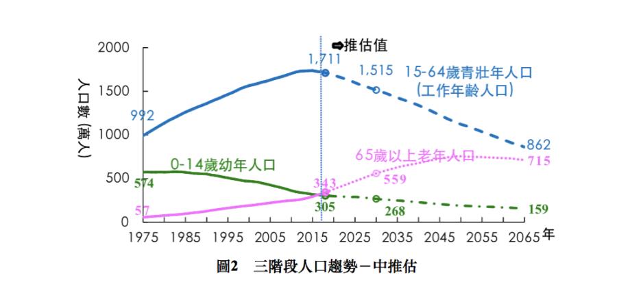 台灣青壯年人口將於2065年降至862萬人 減幅49.6%
