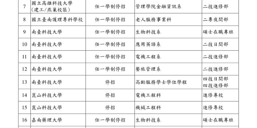 技專校院108學年度所系科「停招、學制停招」一覽表