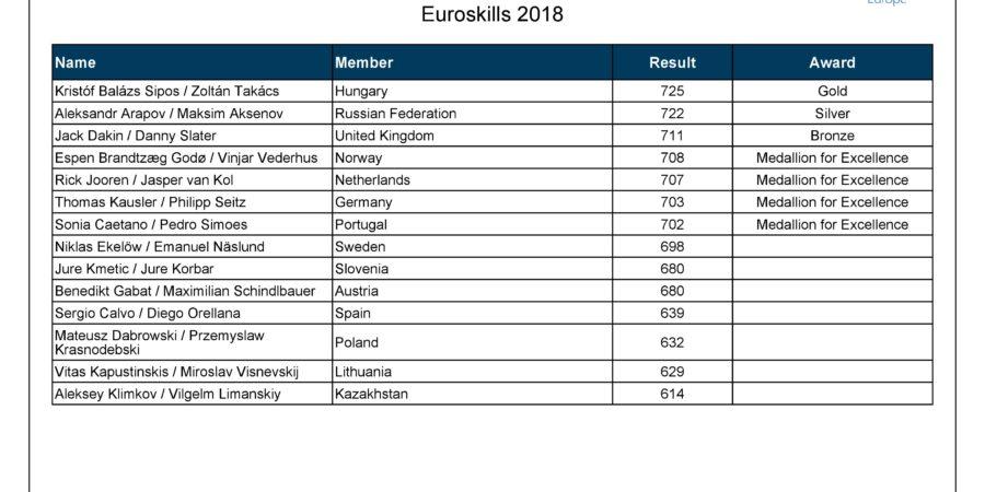 2018歐洲賽各職類結果