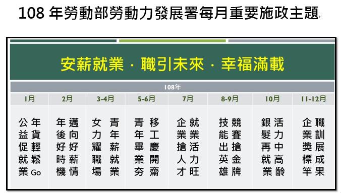 發展署公布108年每月施政重點 8-9月為技能競賽