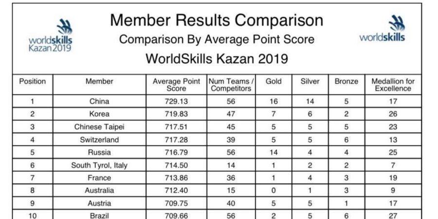 成績更正!俄羅斯國際技能競賽排名躍升世界第三