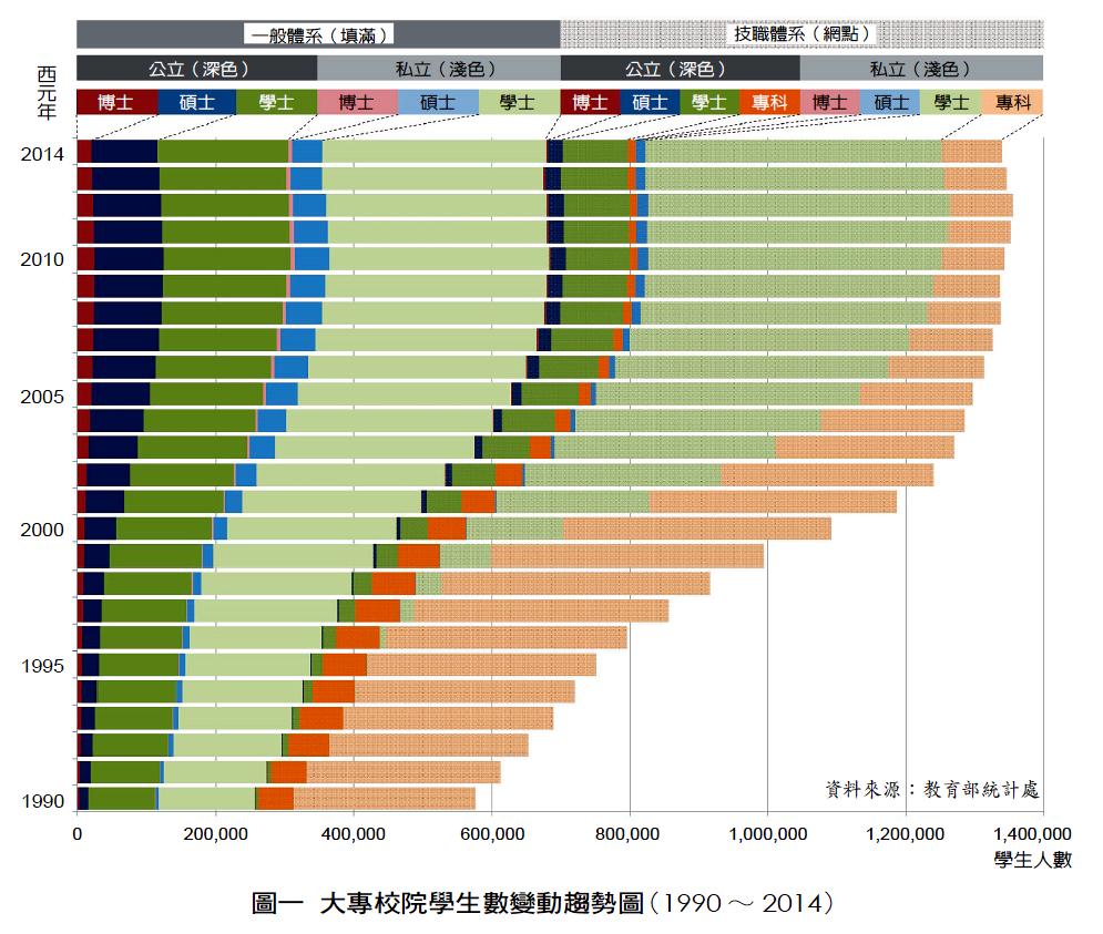25年來臺灣大專校院學生數變動趨勢