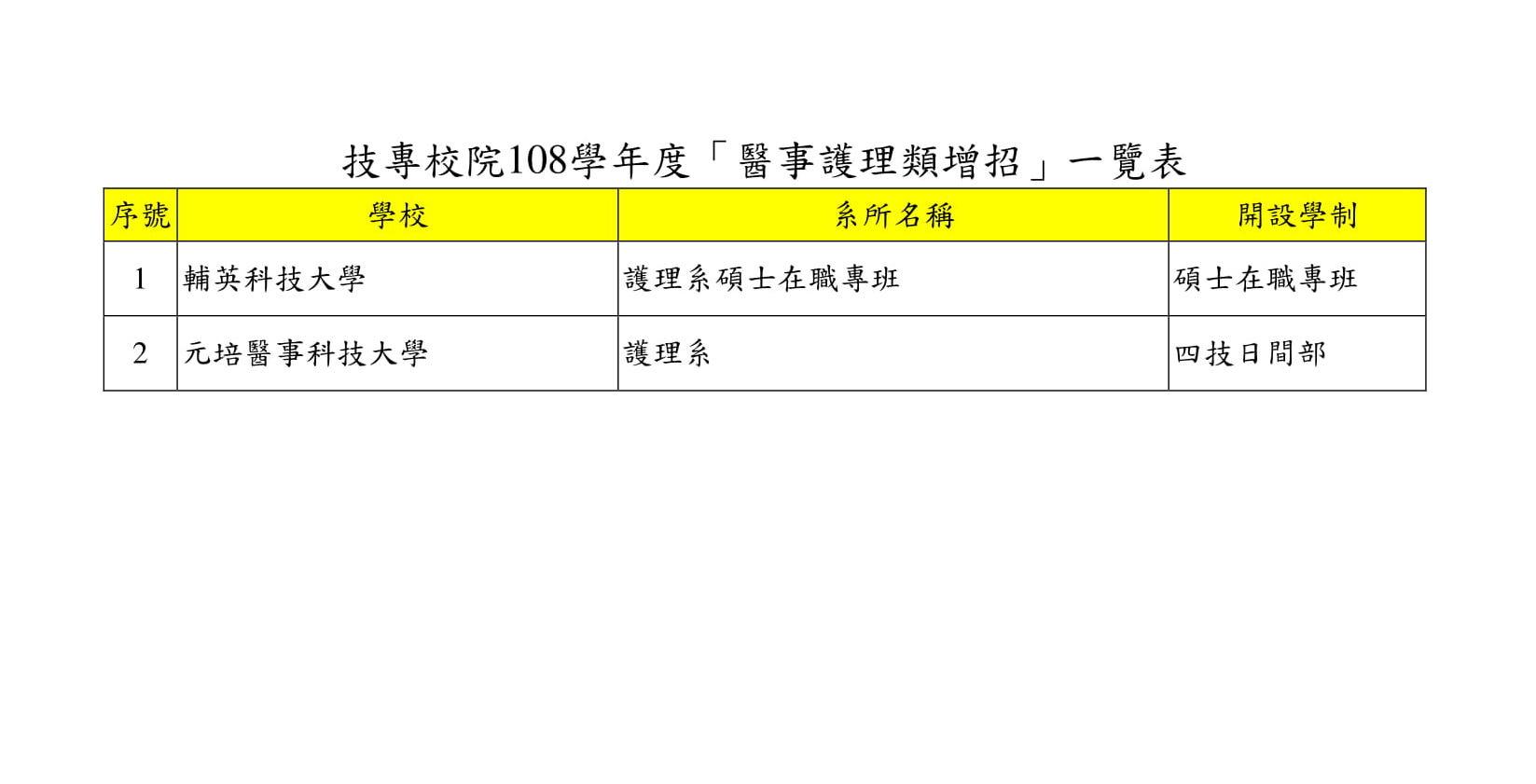 技專校院108學年度「醫事護理類增招」一覽表