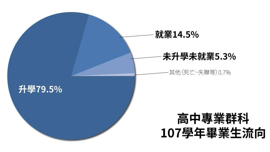 教育部調查:高職79%升學、14%就業