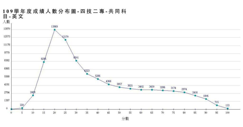 統測組距公告 國英數不及格人數都逾6萬5-109統測