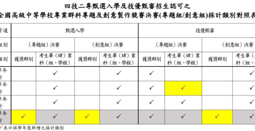 四技二專技優甄審 跨群參賽得獎也加分