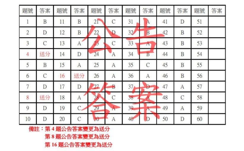 統測標準答案公布 9群類共14題答案更正